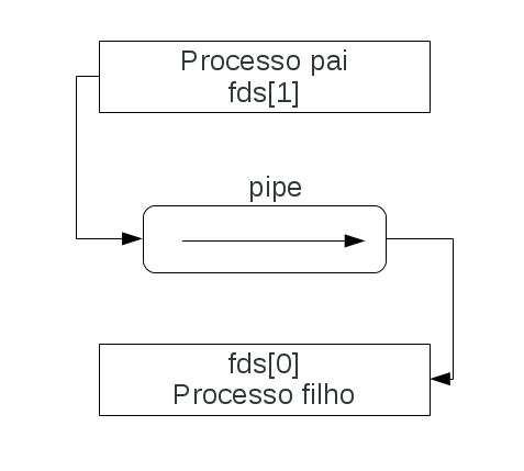 Entendendo Pipe e FIFO (parte 1)