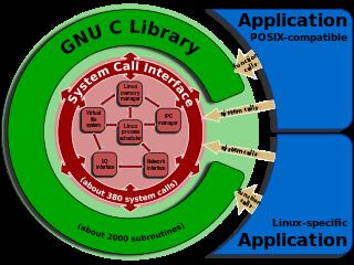 glibc 2.21 já está disponível