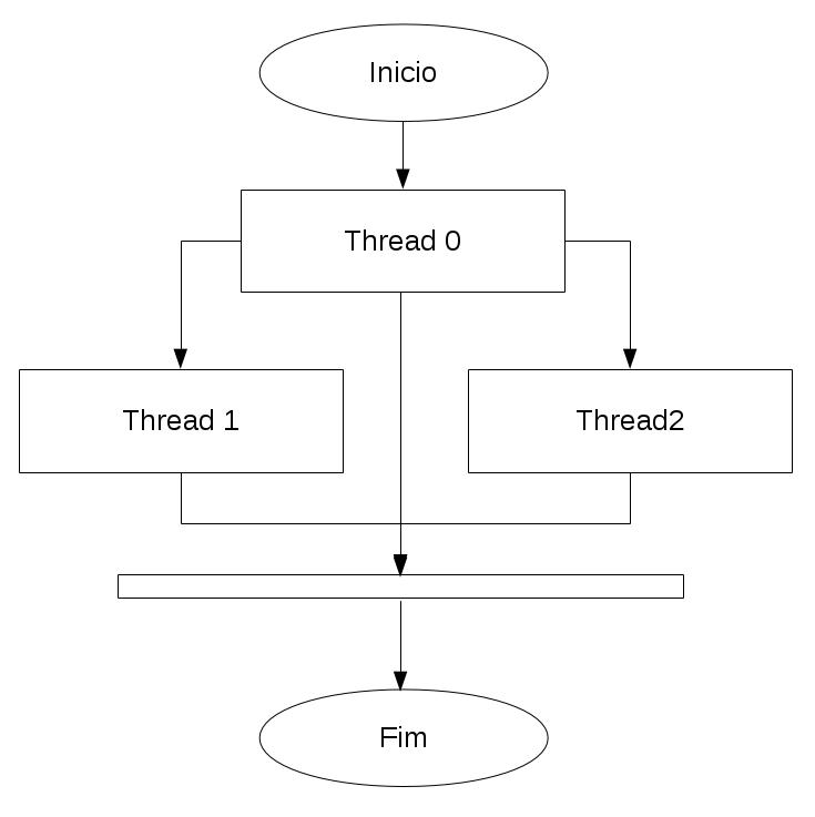 Linux API: pthreads - Parte 1